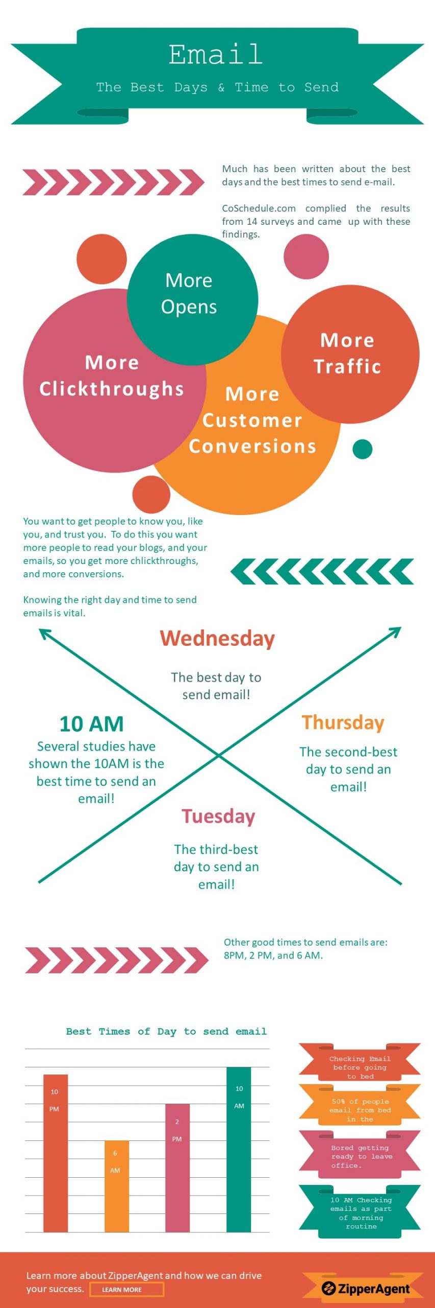 the best days and the best times to send e-mail